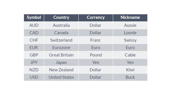 نام و نمادهای ارزها در بازار فارکس