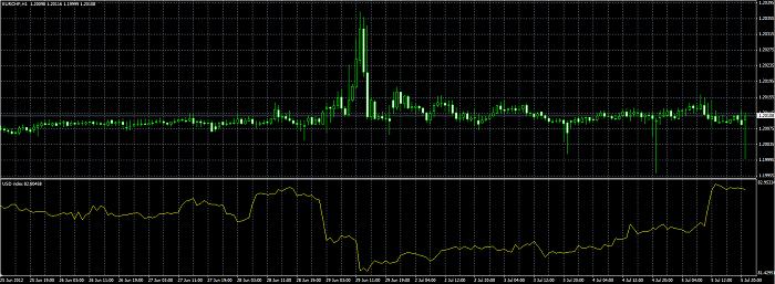 اندیکاتور نمایش شاخص دلار US Dollar Index