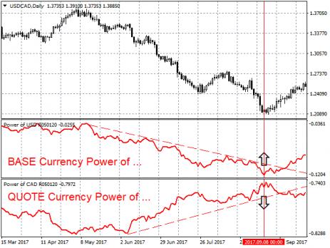 اندیکاتور قدرت دلار Power of USD MT4 متاتریدر 4