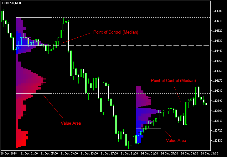 اندیکاتور تراکم قیمت متاتریدر 4 و 5