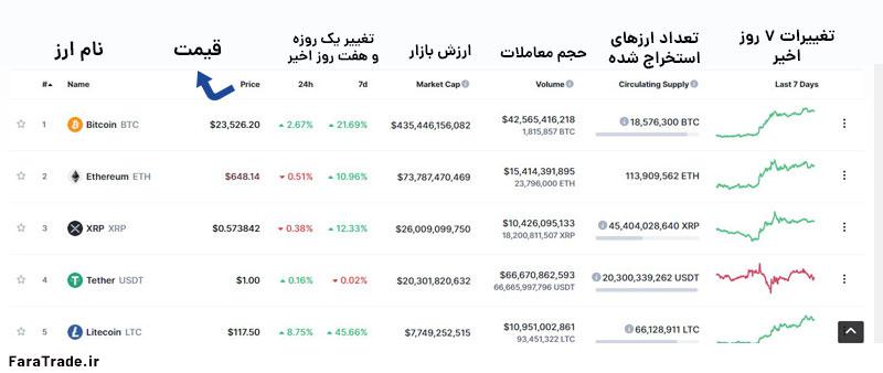 آموزش سایت CoinMarketCap اطلاعات بازار ارزهای دیجیتال